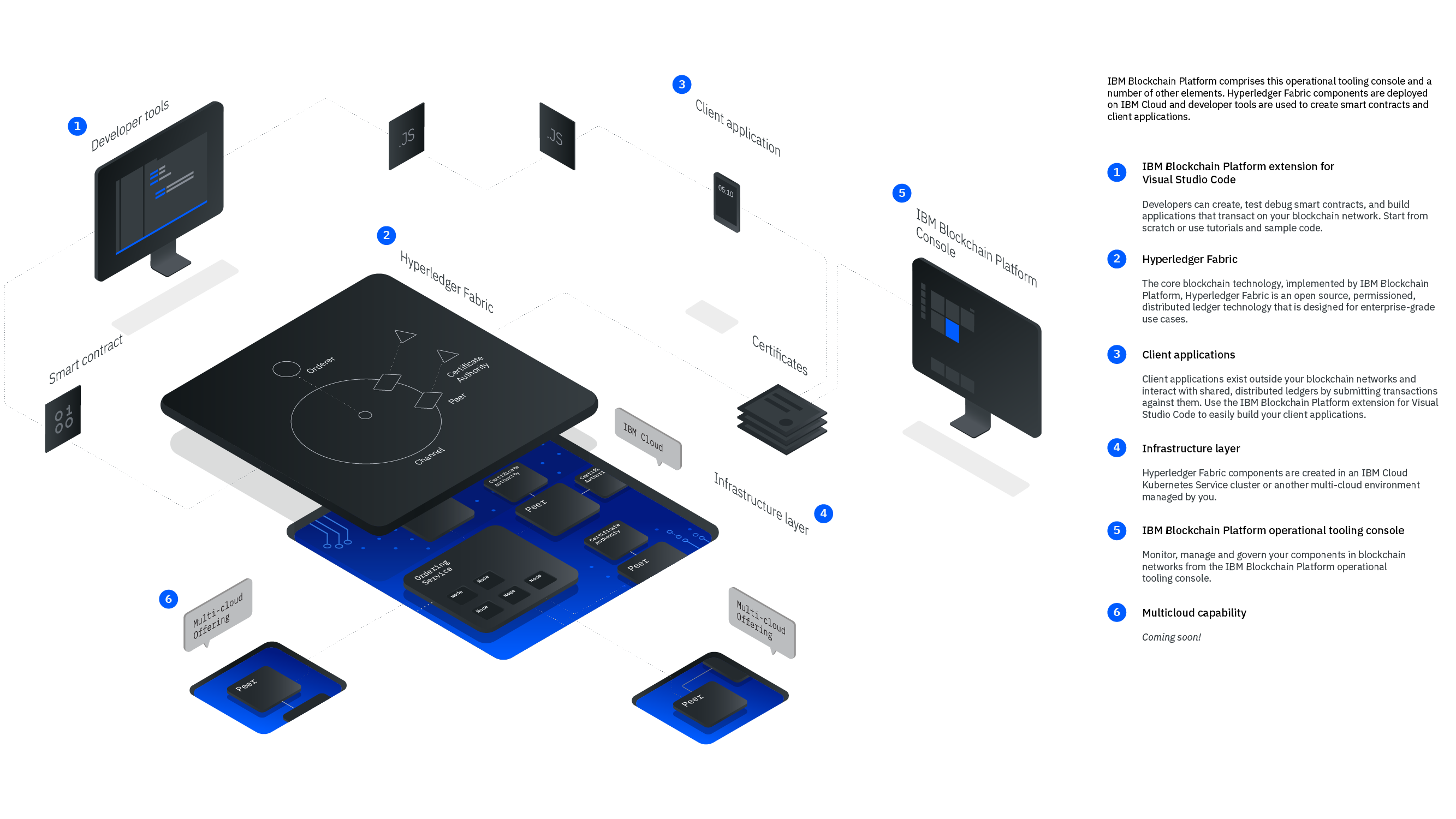 IBM Blockchain Platform - Architecture overview